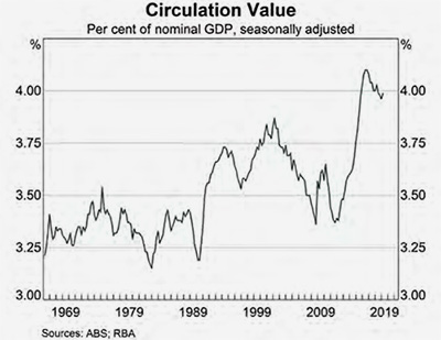 Circulation Value - Per cent of nominal GDP seasonally adjusted