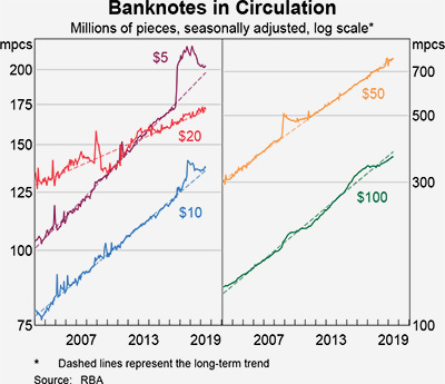 Banknotes in Circulation
